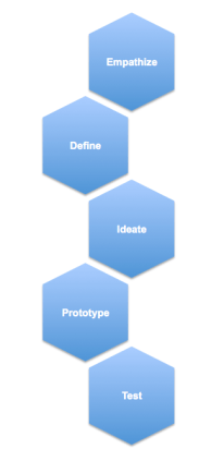 Standford d Design Thinking Process