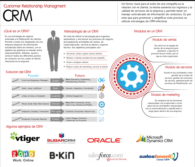This infography has general info about CRM.