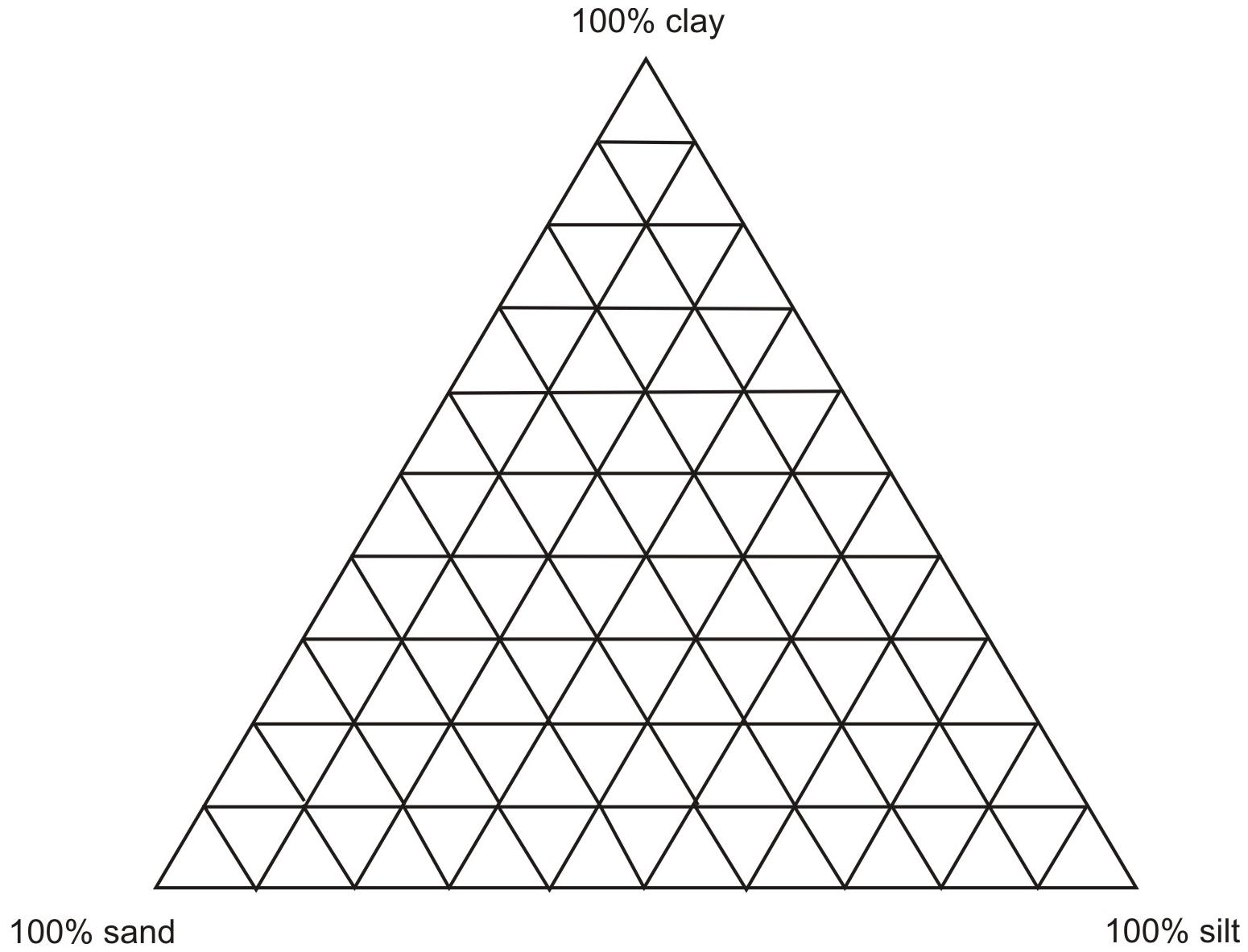 File Soil Texture Triangular Plot
