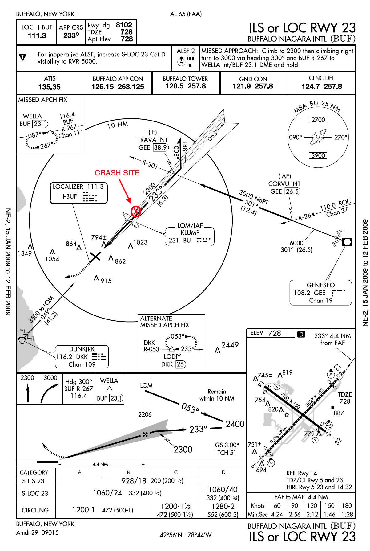 Colgan Air Flight
