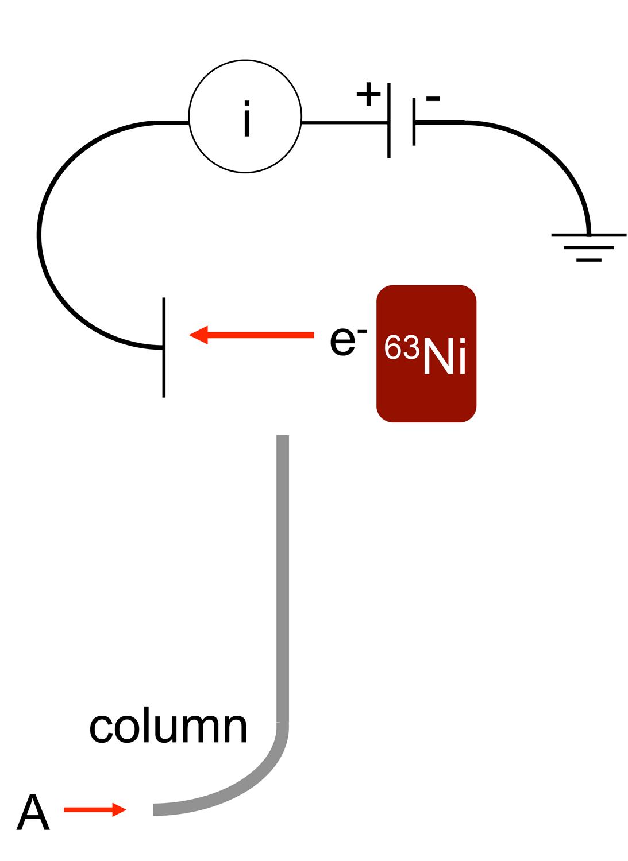 Block Diagram Gas Chromatography
