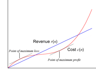 cost revenue graph