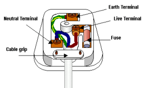 GCSE ScienceSafety in Mains circuits  Wikibooks, open