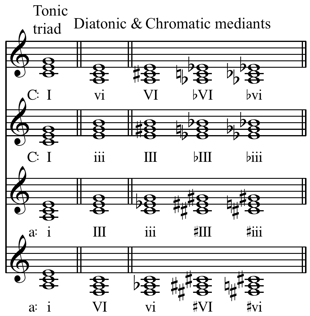 File Chromatic Mediants In C Major And A Minor
