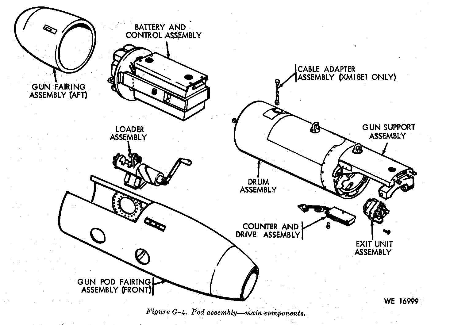 List Of U S Aircraft Gun Pods