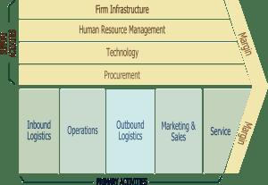 Strategic Management  Students