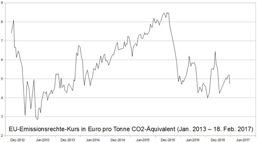 CO2 Handel in EUR pro Tonne
