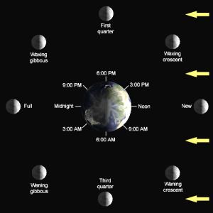 General AstronomyPrint version  Wikibooks, open books