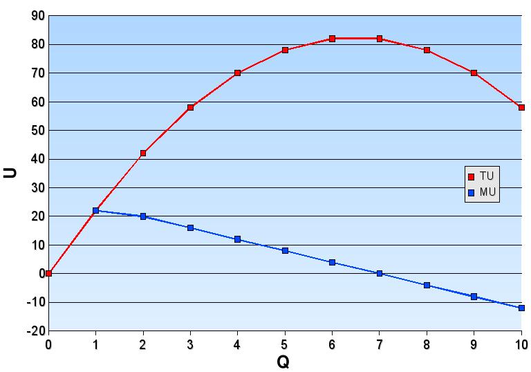 邊際效用曲線,藍色表示邊際效用,紅色表示總效用,過某臨界點後,邊際效用變為負值,總效用下降