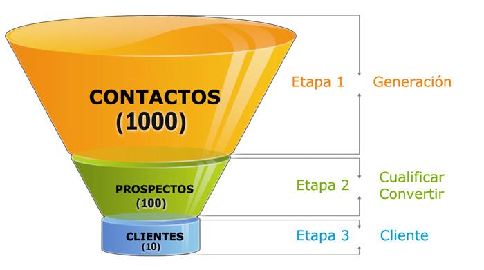 Embudo de ventas - Wikipedia, la enciclopedia libre