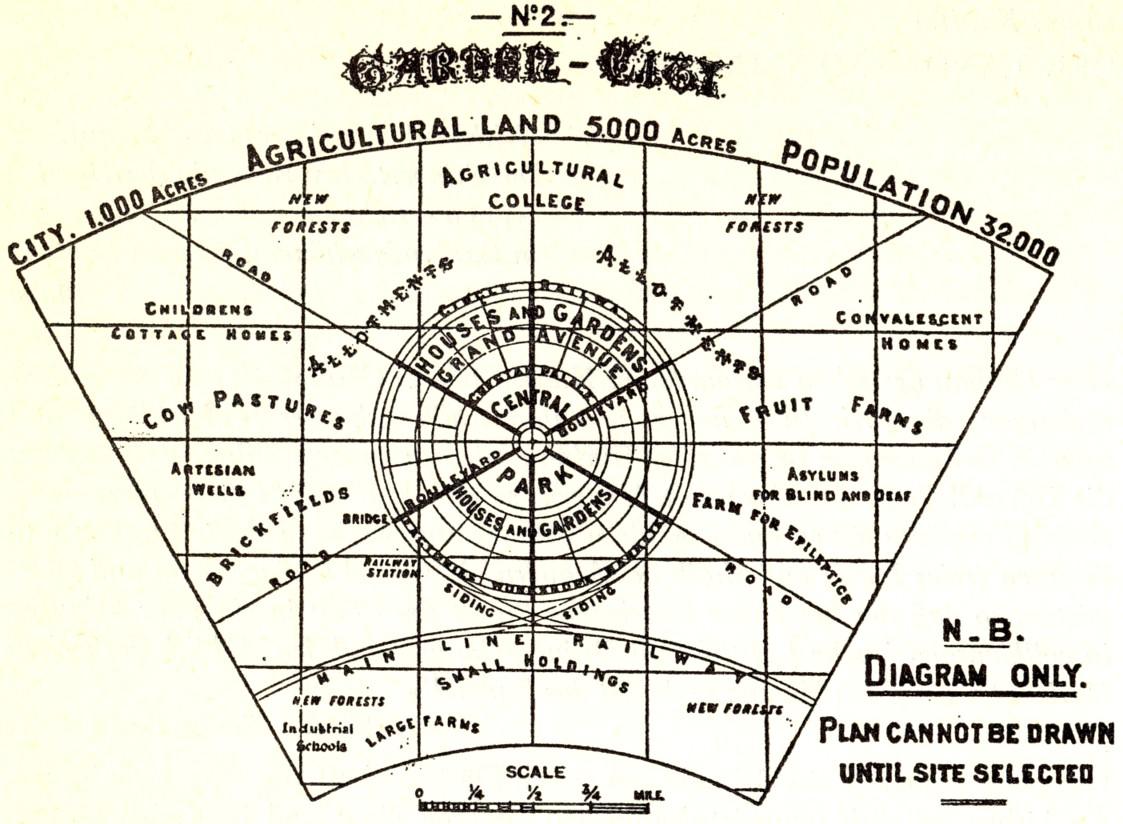 File Garden City Diagram
