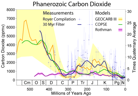 File:Phanerozoic Carbon Dioxide.png