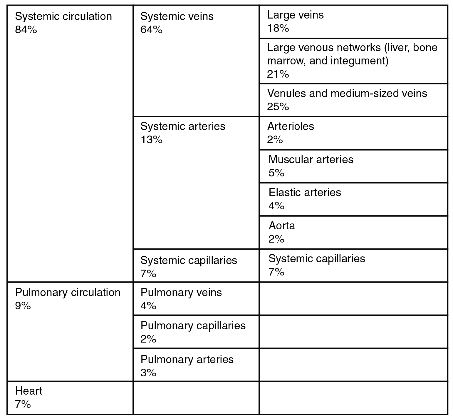 File Distribution Of Blood Flow