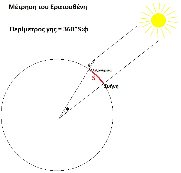 Eratosthenes measurement