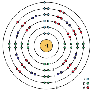 File:78 platinum (Pt) enhanced Bohr modelpng  Wikimedia
