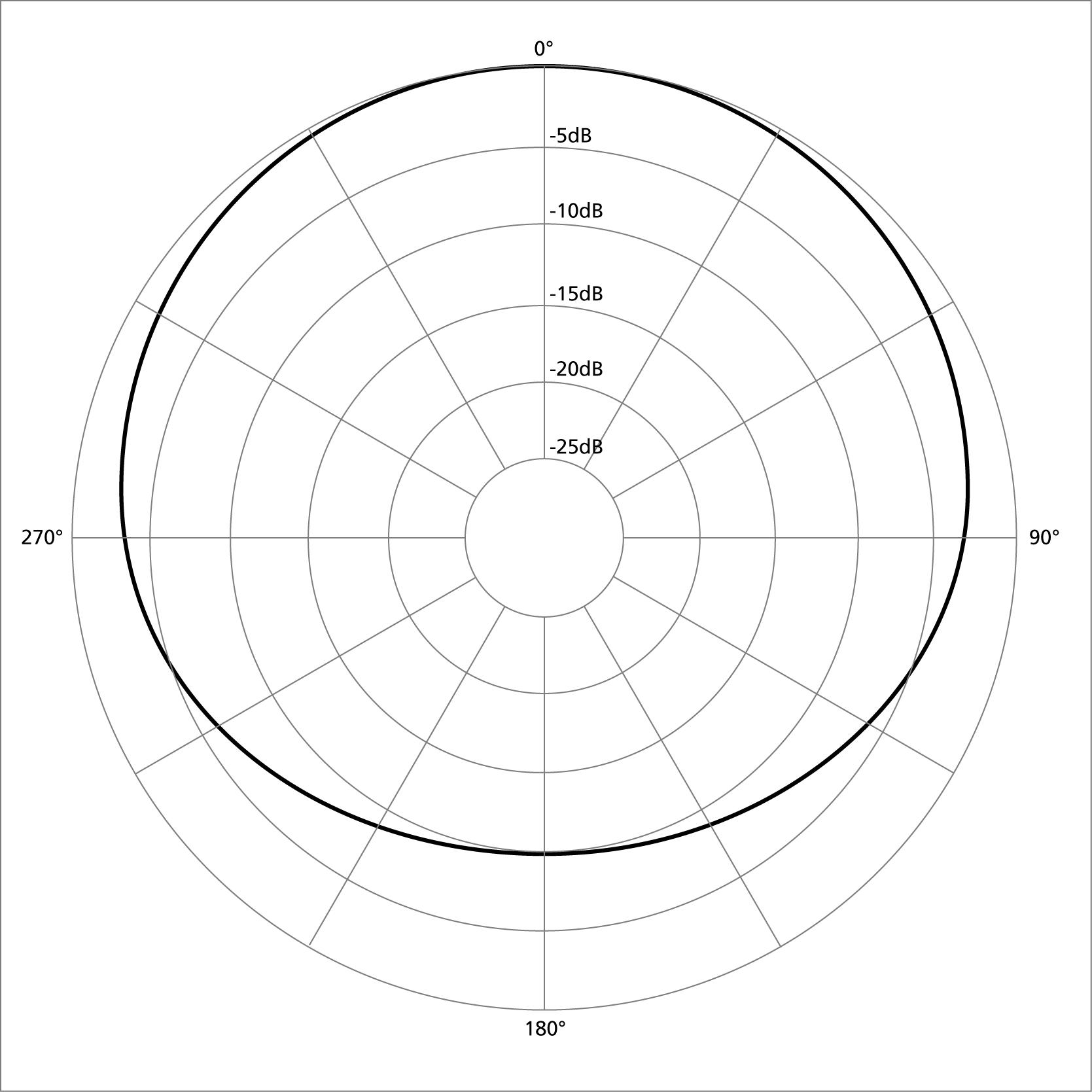 File Polar Pattern Subcardioid