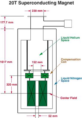 Superconducting Magnet Wikipedia