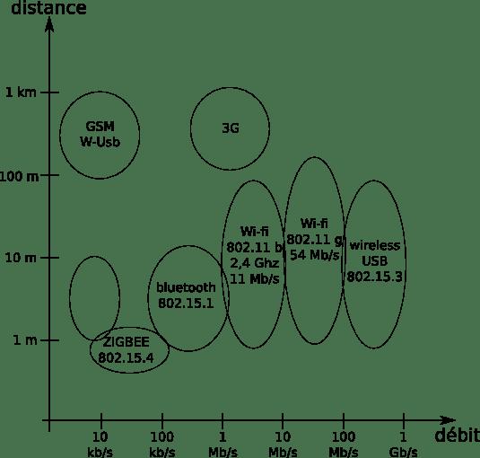 Distances debits reseaux sans fil.png