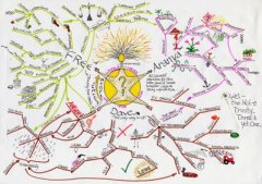 A Mind Map