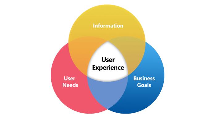 نتيجة بحث الصور عن user experience