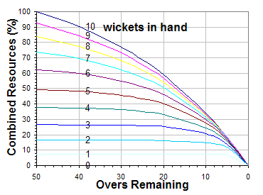 Scoring potential as a function of wickets and overs.