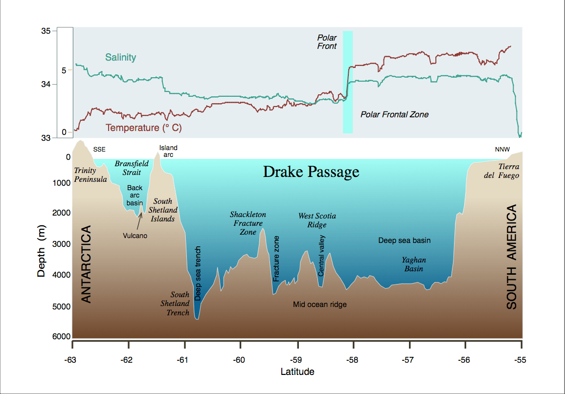 Cross Section of Drakes Passage with Polar Front Marked