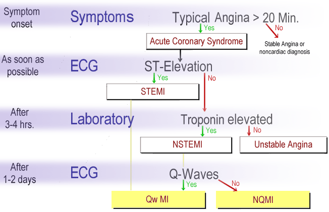 Abbreviations used for ACS (Acute coronary syn...
