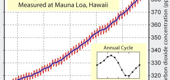 File:Mauna Loa Carbon Dioxide.png