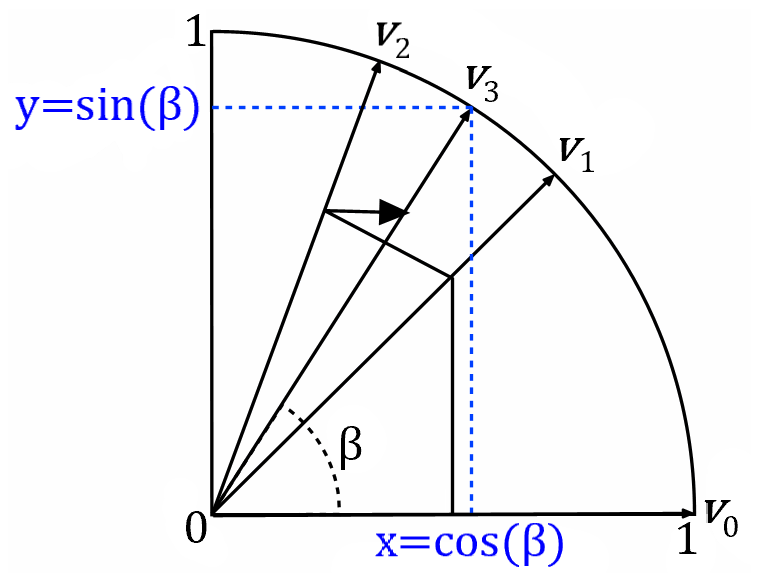 CORDIC Algorithm Illustration