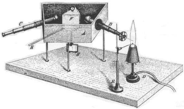 Spectroscope