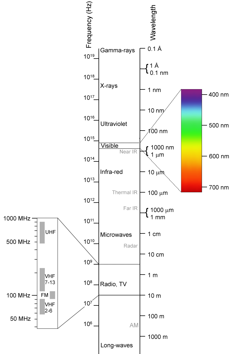 Visible Light And The Electromagnetic Spectrum Letstalkaboutscience