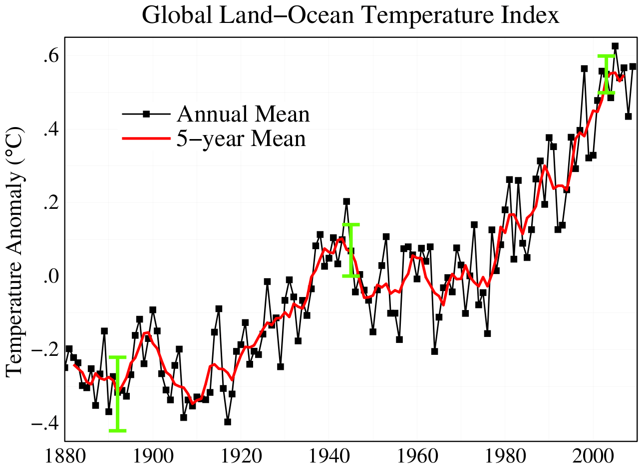 How did we get into this?   Climate Etc