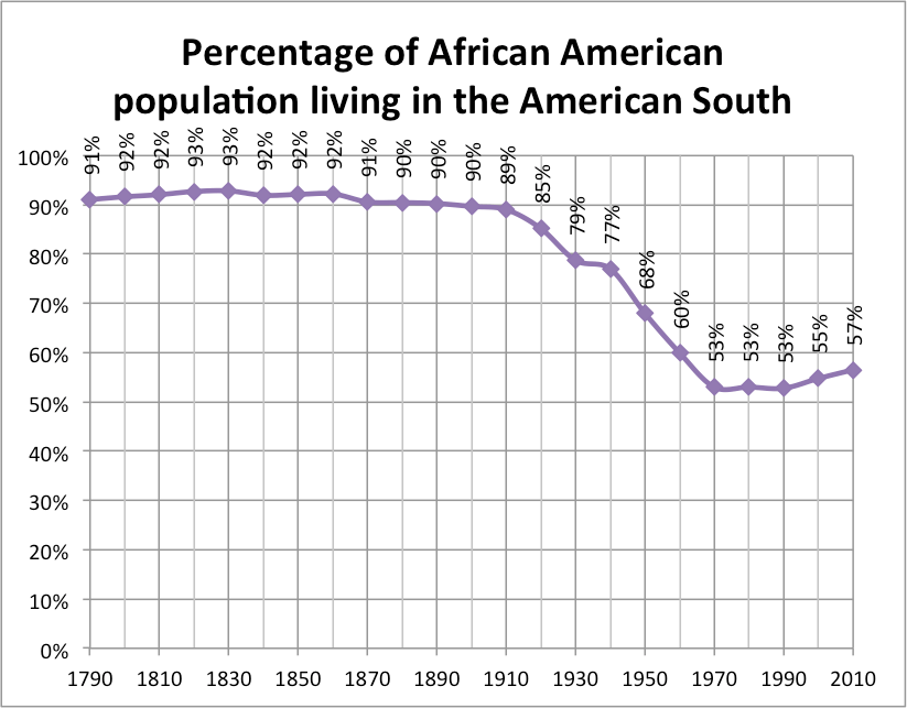 And Urban America Differences Rural 1920s