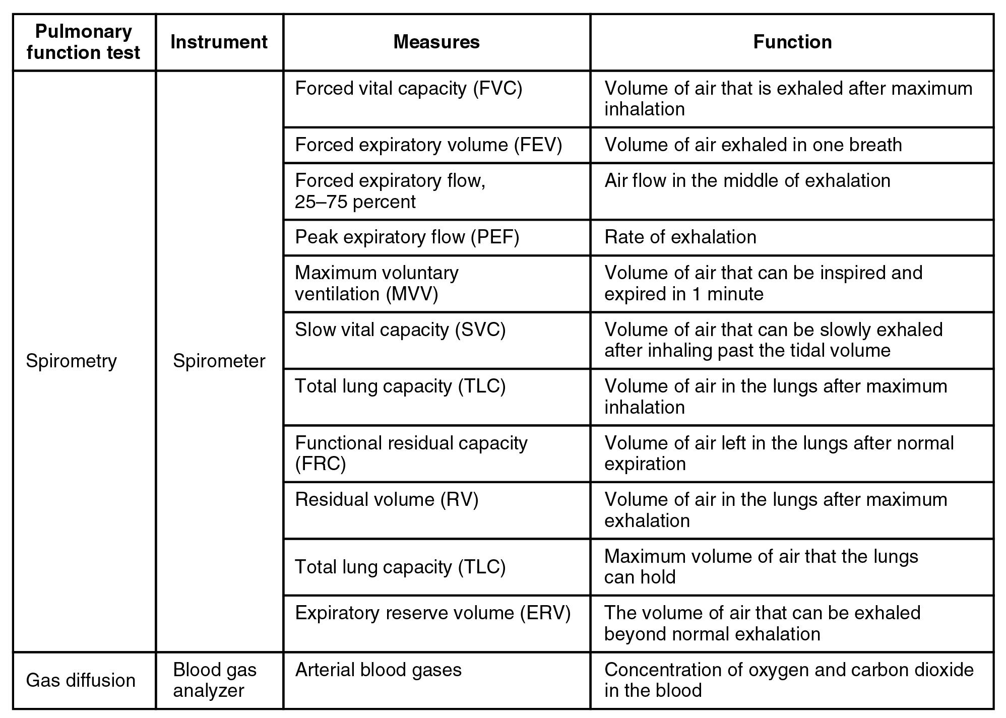File Pulmonary Function Testingn