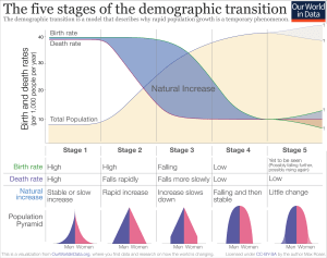 Demographic transition  Wikiwand