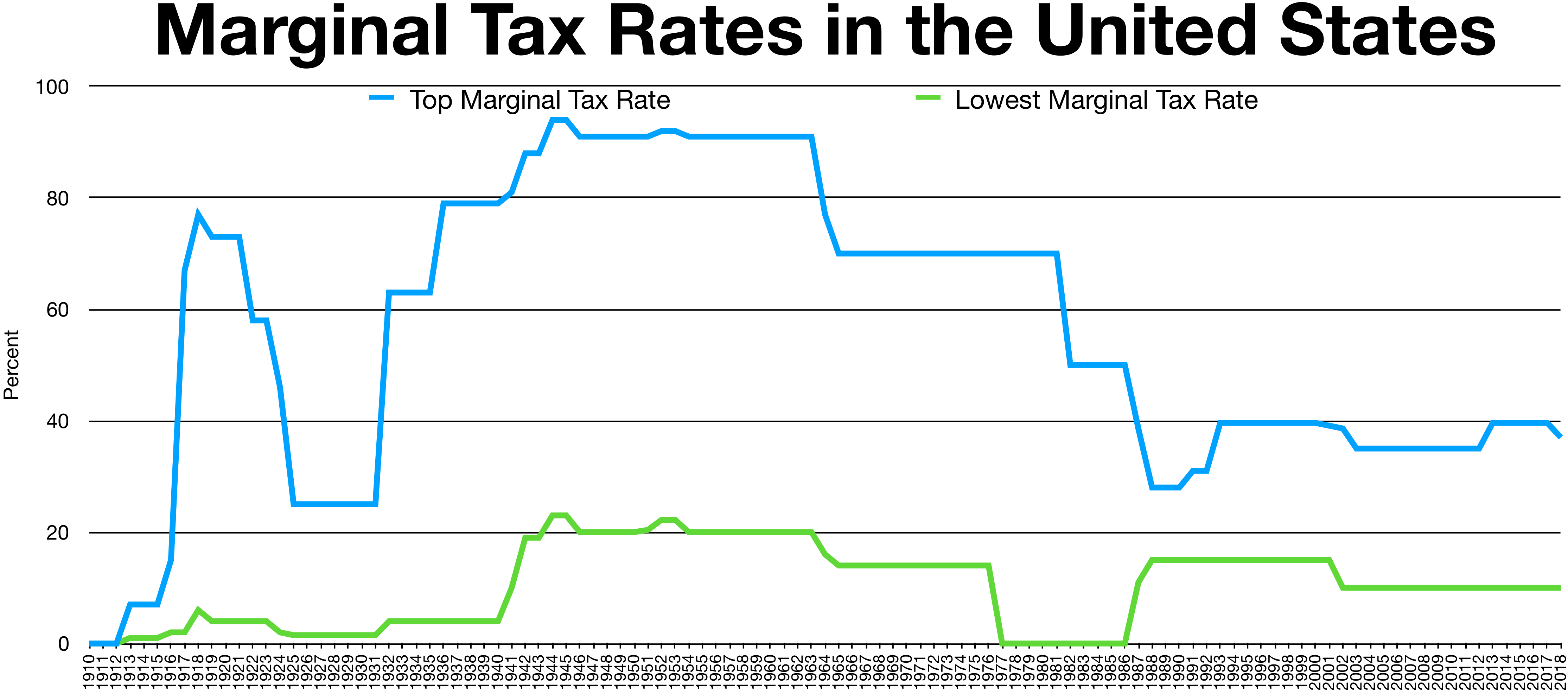 File Historical Marginal Tax Rate For Highest And Lowest
