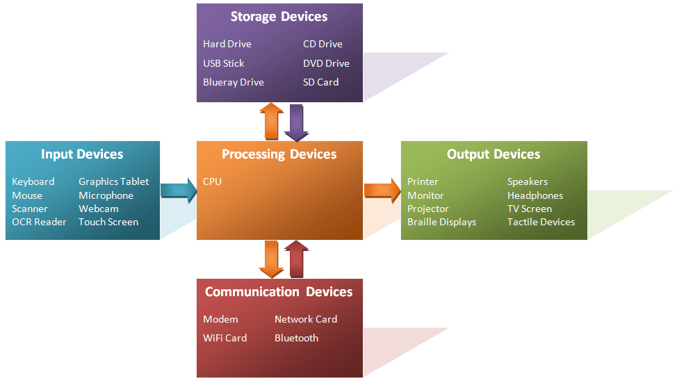 How Hardware And Software Work Together Pt  1