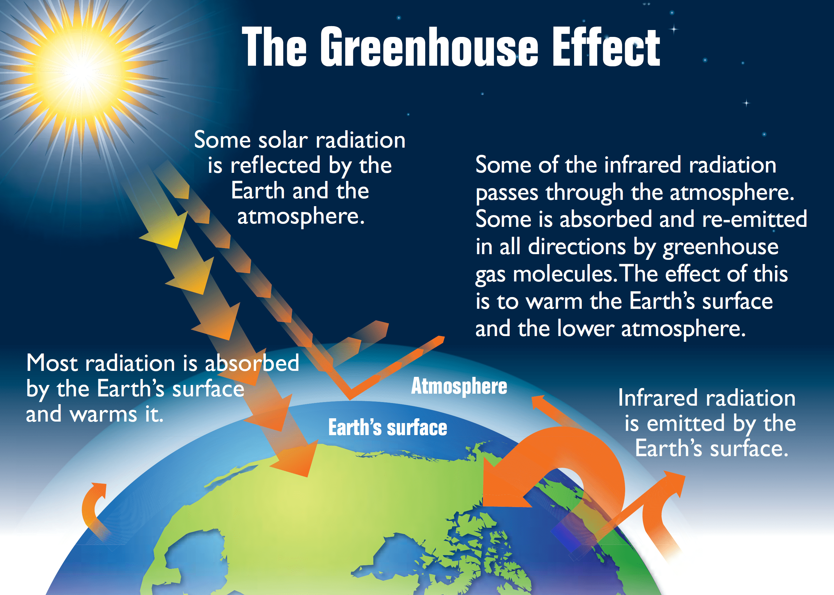 File Earth S Greenhouse Effect Us Epa
