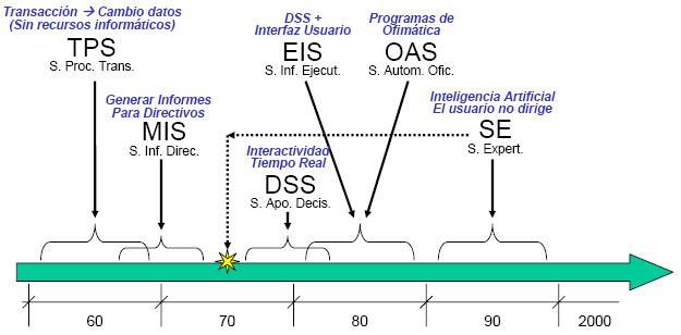 https://i2.wp.com/upload.wikimedia.org/wikipedia/commons/8/8f/Sistemas_de_informacion_evolucion.png