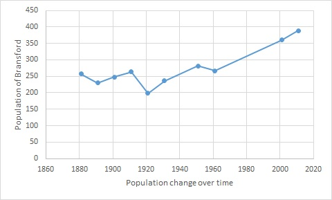 Total Population of Bransford Civil Parish, Worcestershire, as reported by the Census of Population from 1881 to 2011