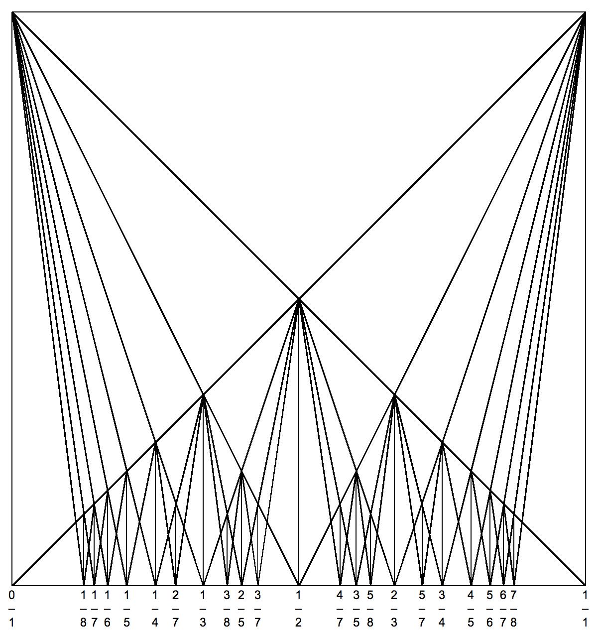 File Farey Diagram Square 8