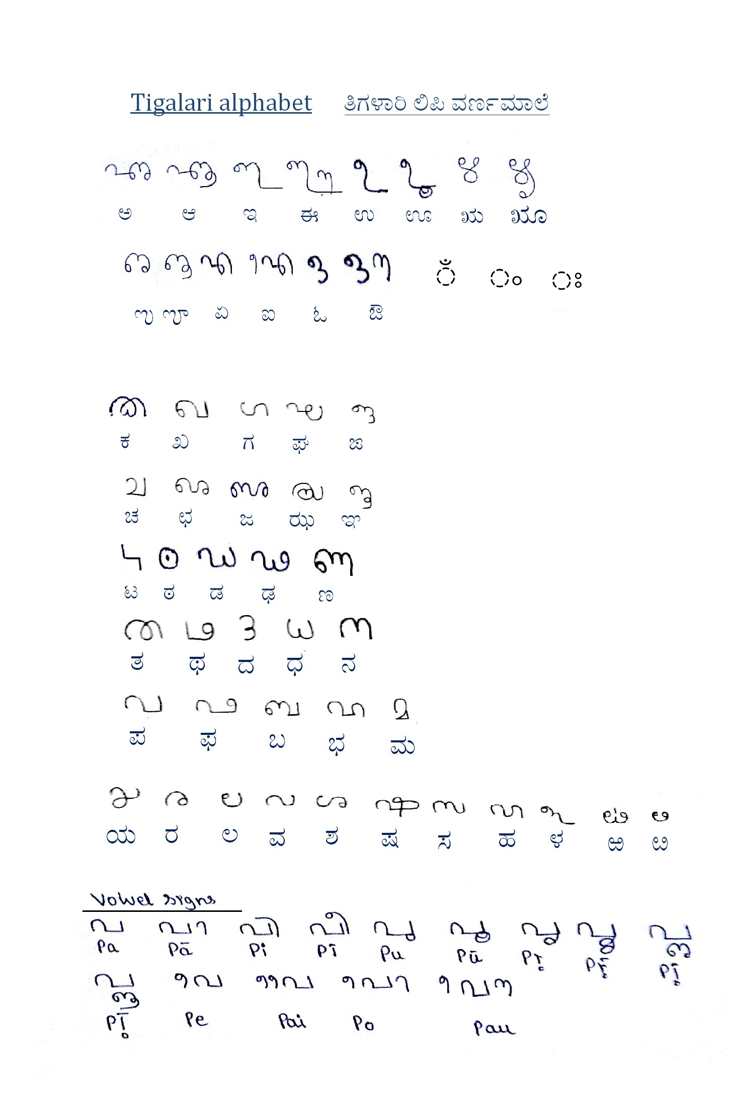 File Tigalari Script Chart