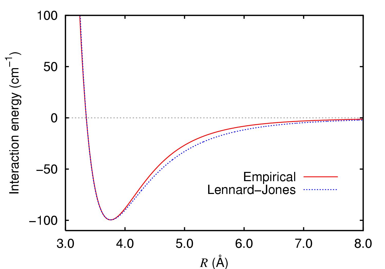 Argon Dimer Potential And Lennard Jones