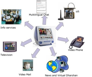 English: This picture shows the Electronic Media
