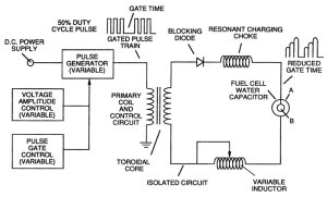 Stanley Meyer's water fuel cell  Wikipedia