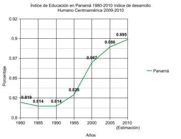 Índice de Educación en Panamá 1980-2010 índice de desarrollo Humano Centroamérica 2009-2010
