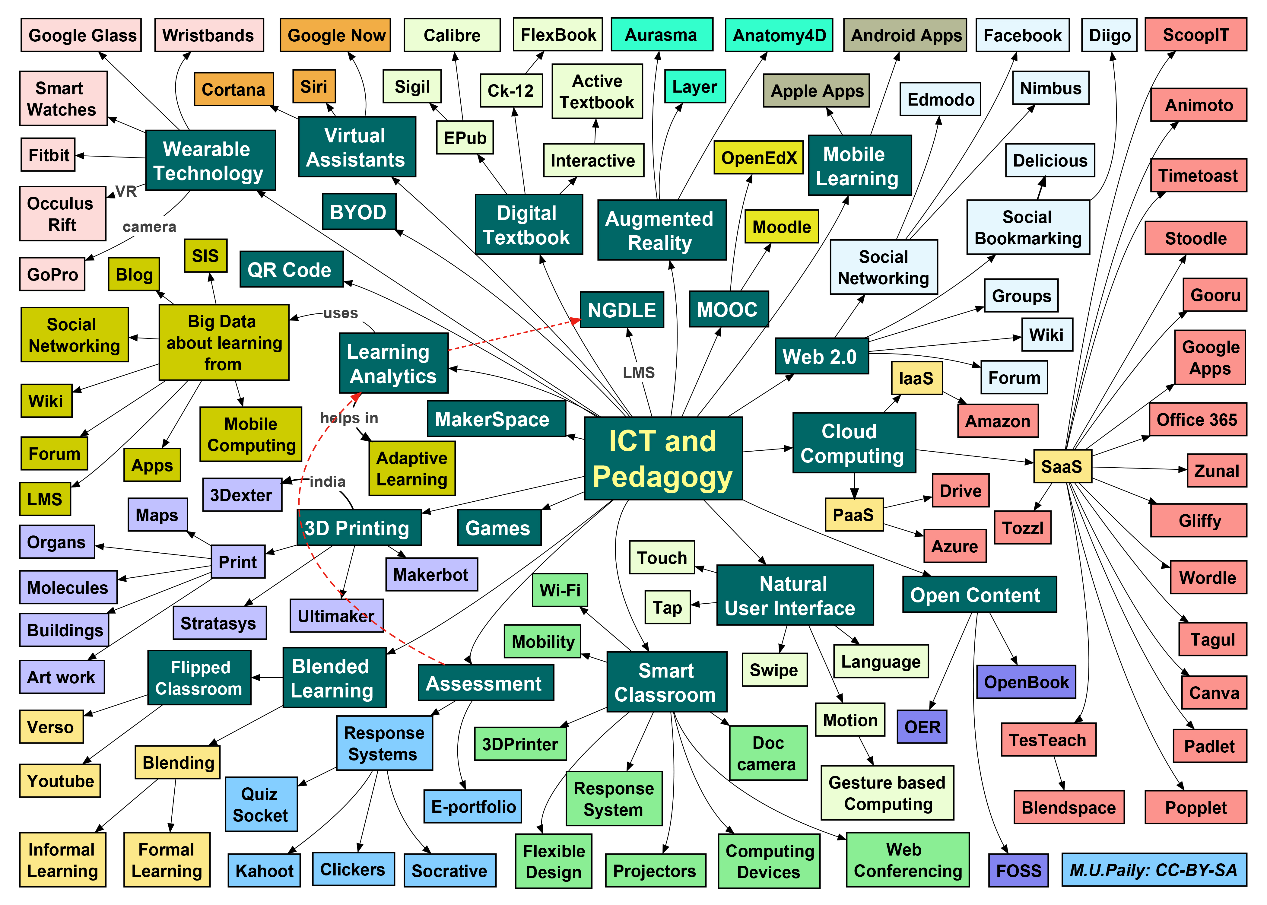 File A Mind Map On Ict And Pedagogy