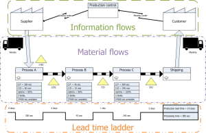 Value stream mapping  Wikiwand