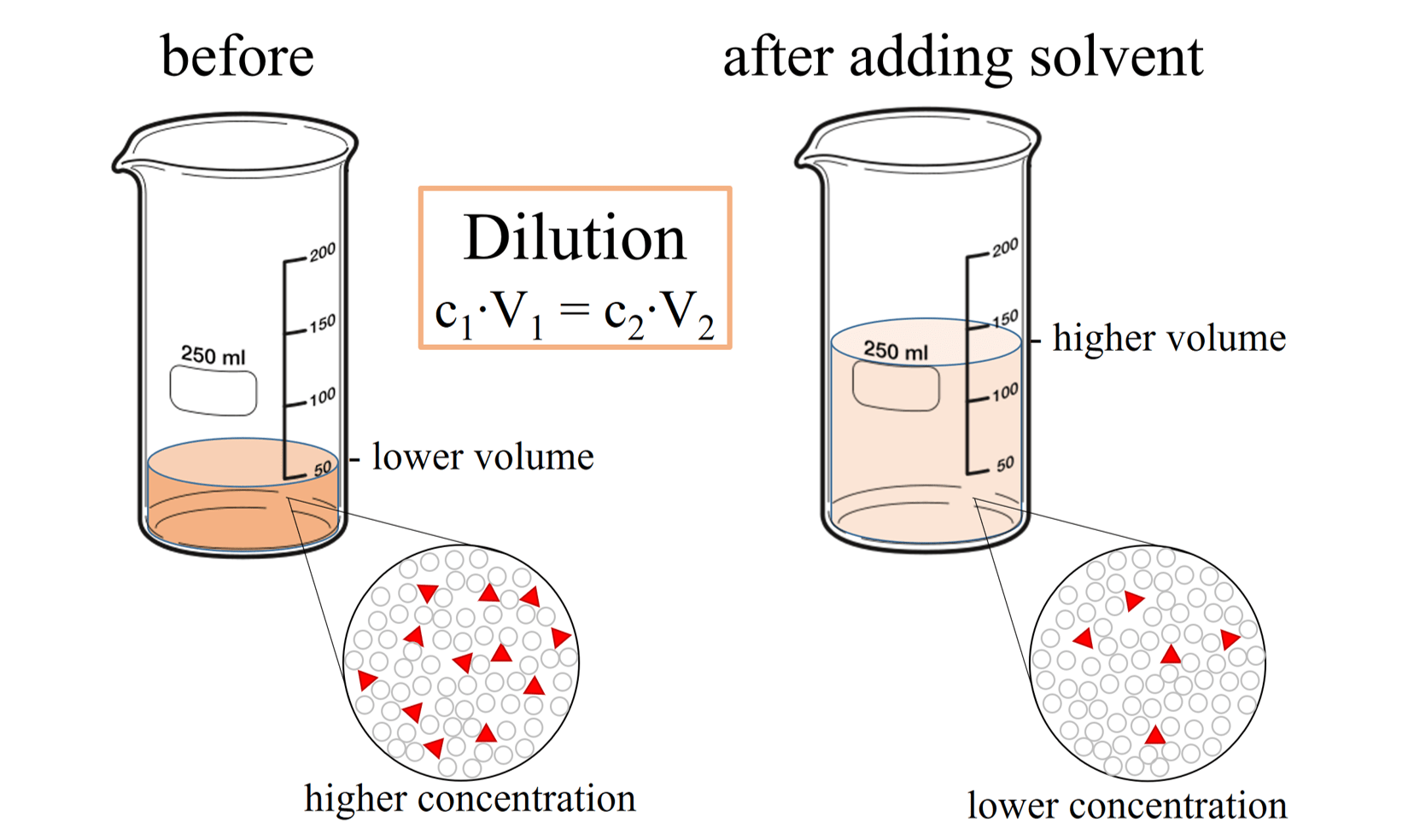 Solution Chemistry Definition