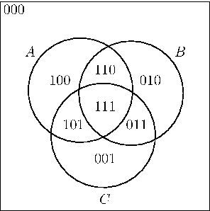 English: Venn diagram illustrating truth value...